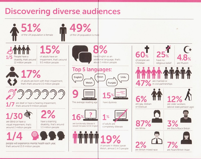 Discovering diverse audiences